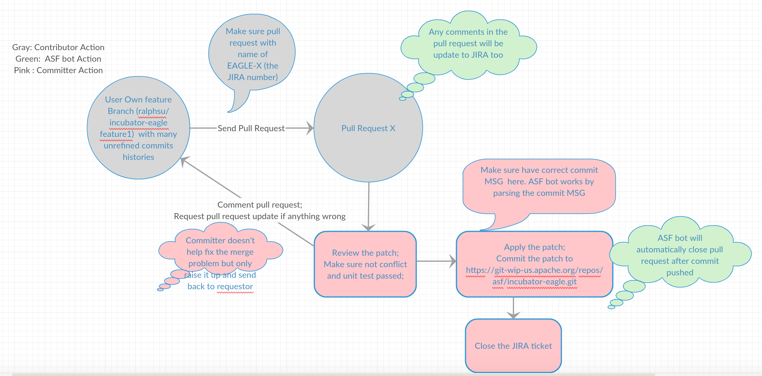 Contributing to eagle apache eagle apache software foundation here is a diagram to show the workflow above ccuart Gallery