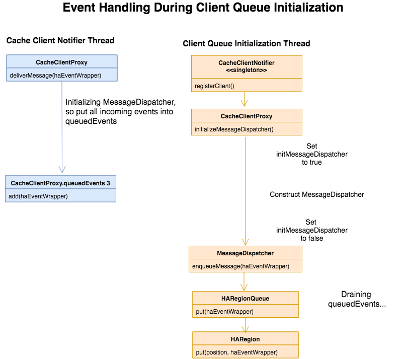 Ha Client Event Queues Geode Apache Software Foundation