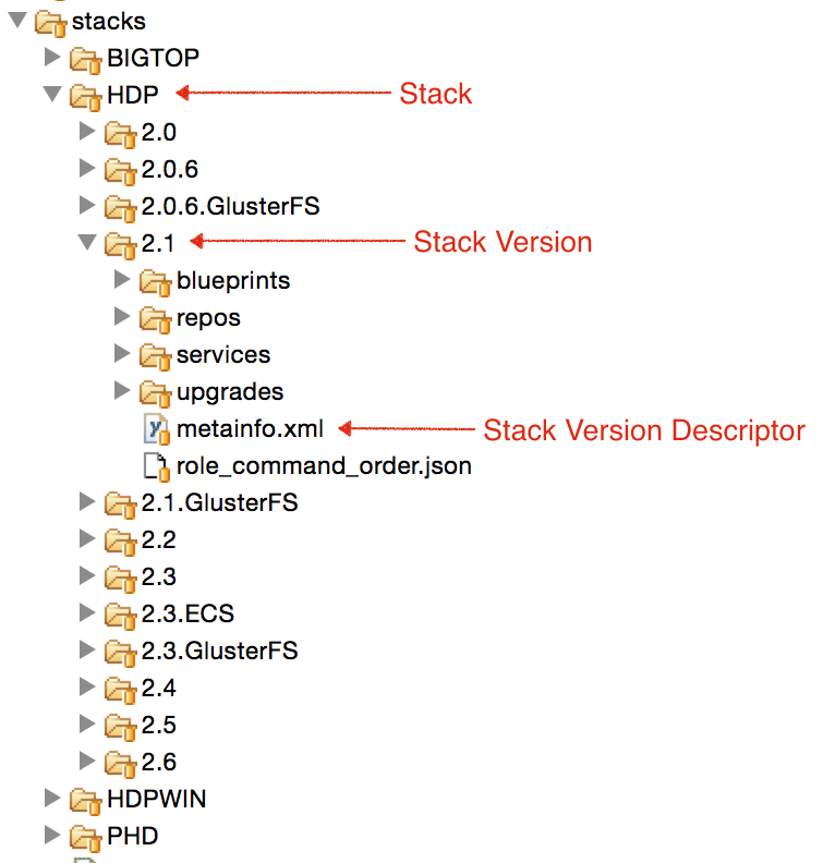 How to define stacks and services apache ambari apache software define stack malvernweather Image collections