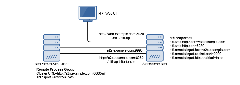 Support HTTP(S) as a transport mechanism for Site-to-Site - Apache