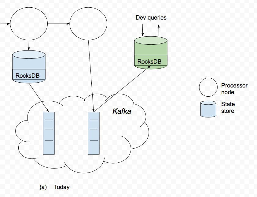 KIP-67: Queryable state for Kafka Streams - Apache Kafka