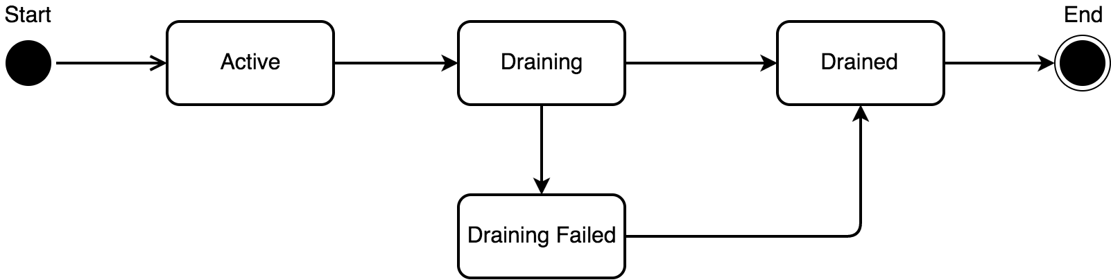 Lifecycle States