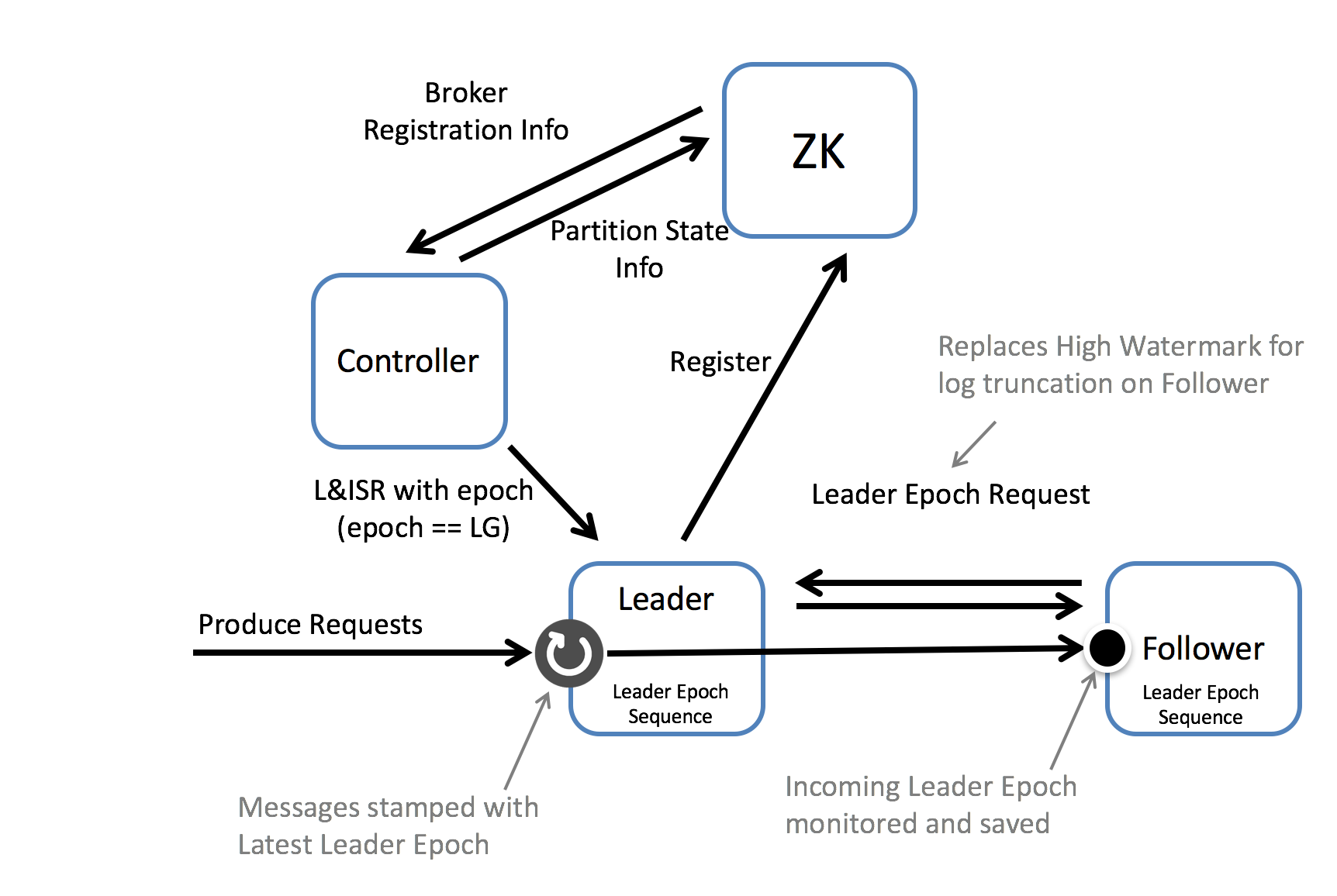KIP-101 - Alter Replication Protocol to use Leader Epoch rather than