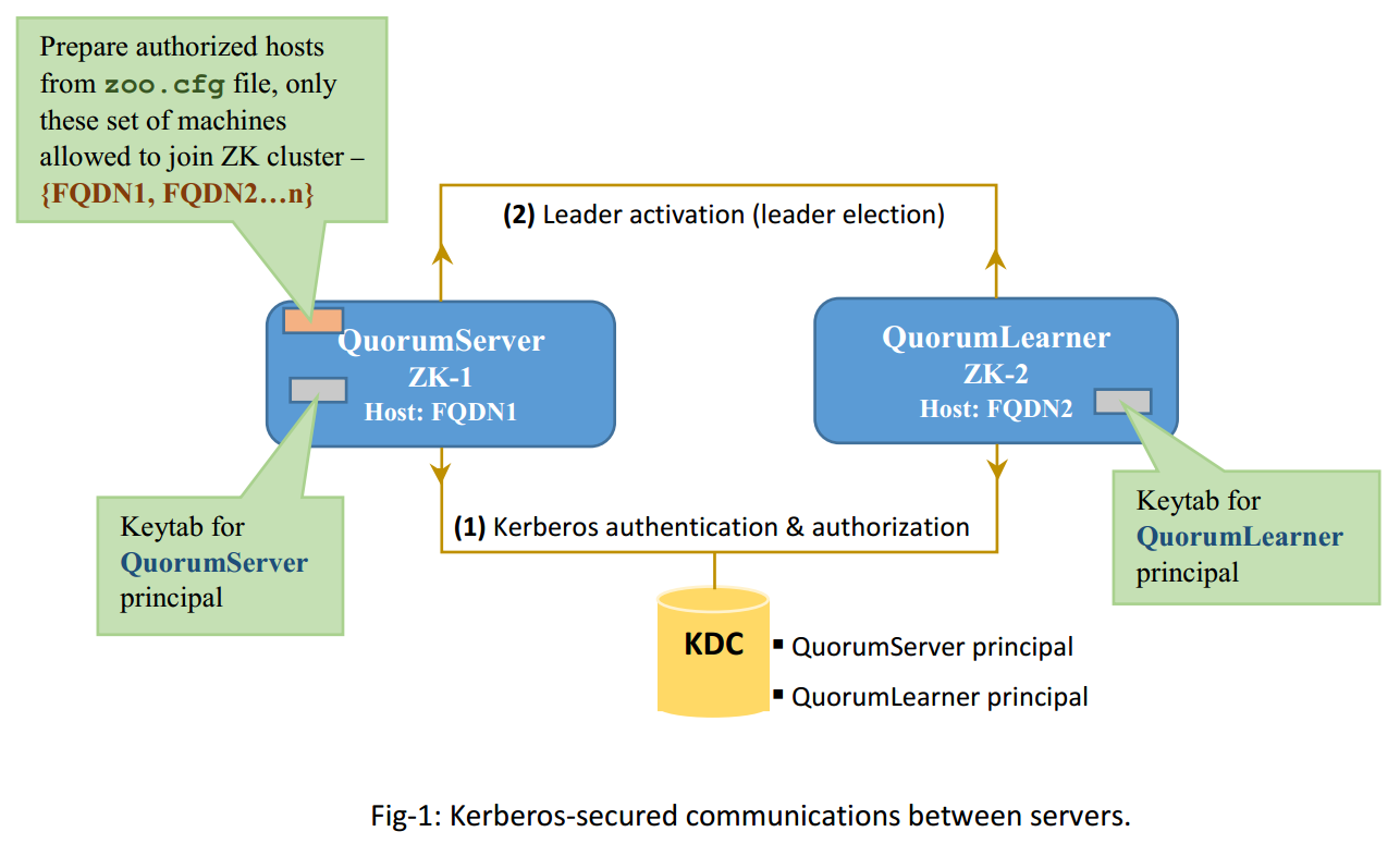 Server-Server mutual authentication - Apache ZooKeeper