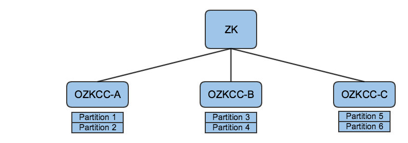 Initial state with a group of OZKCCs
