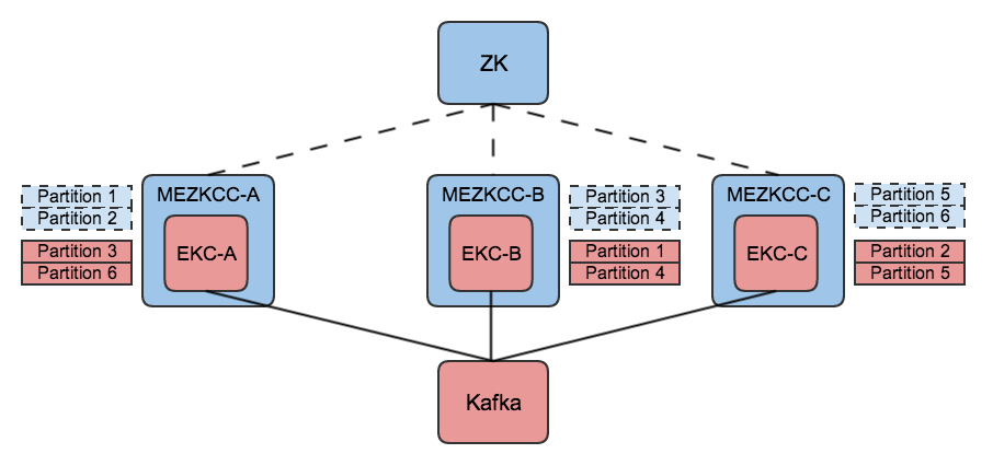 The coordination mode toggle is applied so that the group of MEZKCCs uses kafka-based coordination