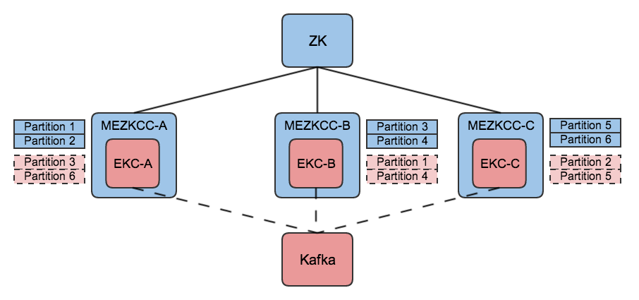 The group has fully migrated to MEZKCCs while still using zookeeper-based coordination