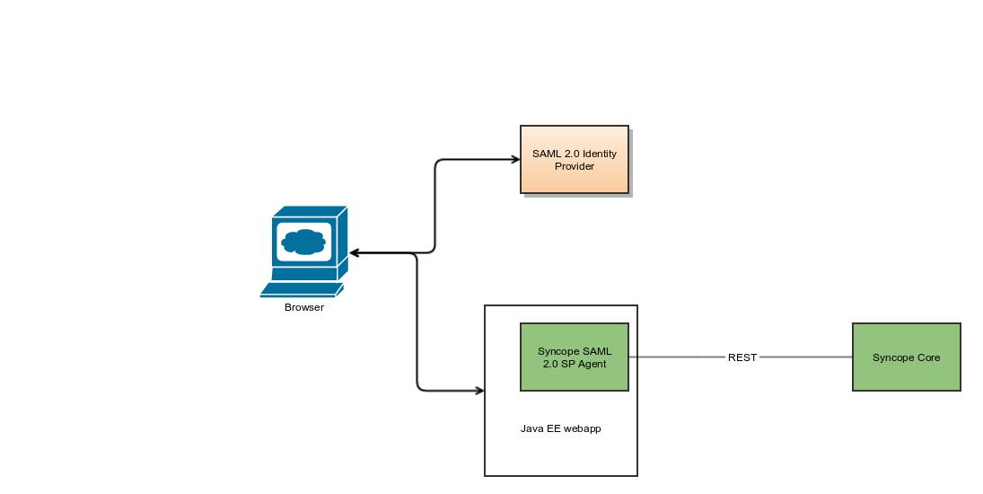 SAML 2.0 SP?version=1&modificationDate=1488881836000&api=v2 discuss] saml 2 0 service provider feature apache syncope apache