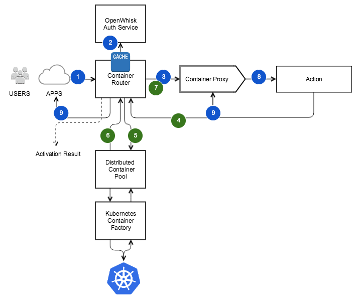 openwhisk on kubernetes - openwhisk