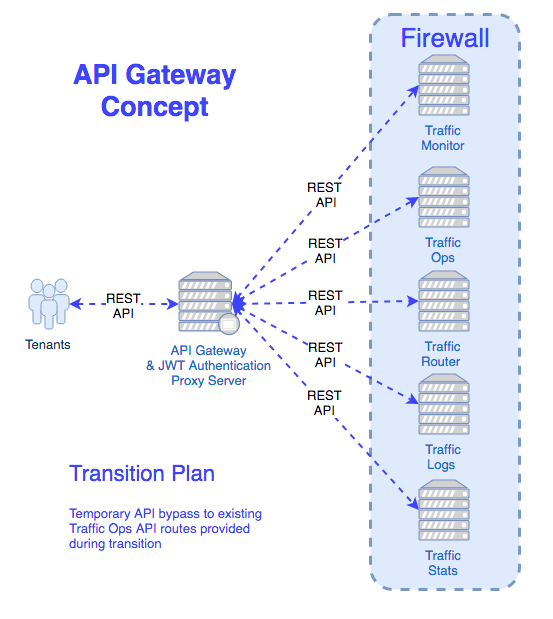API Gateway - Traffic Control - Apache Software Foundation