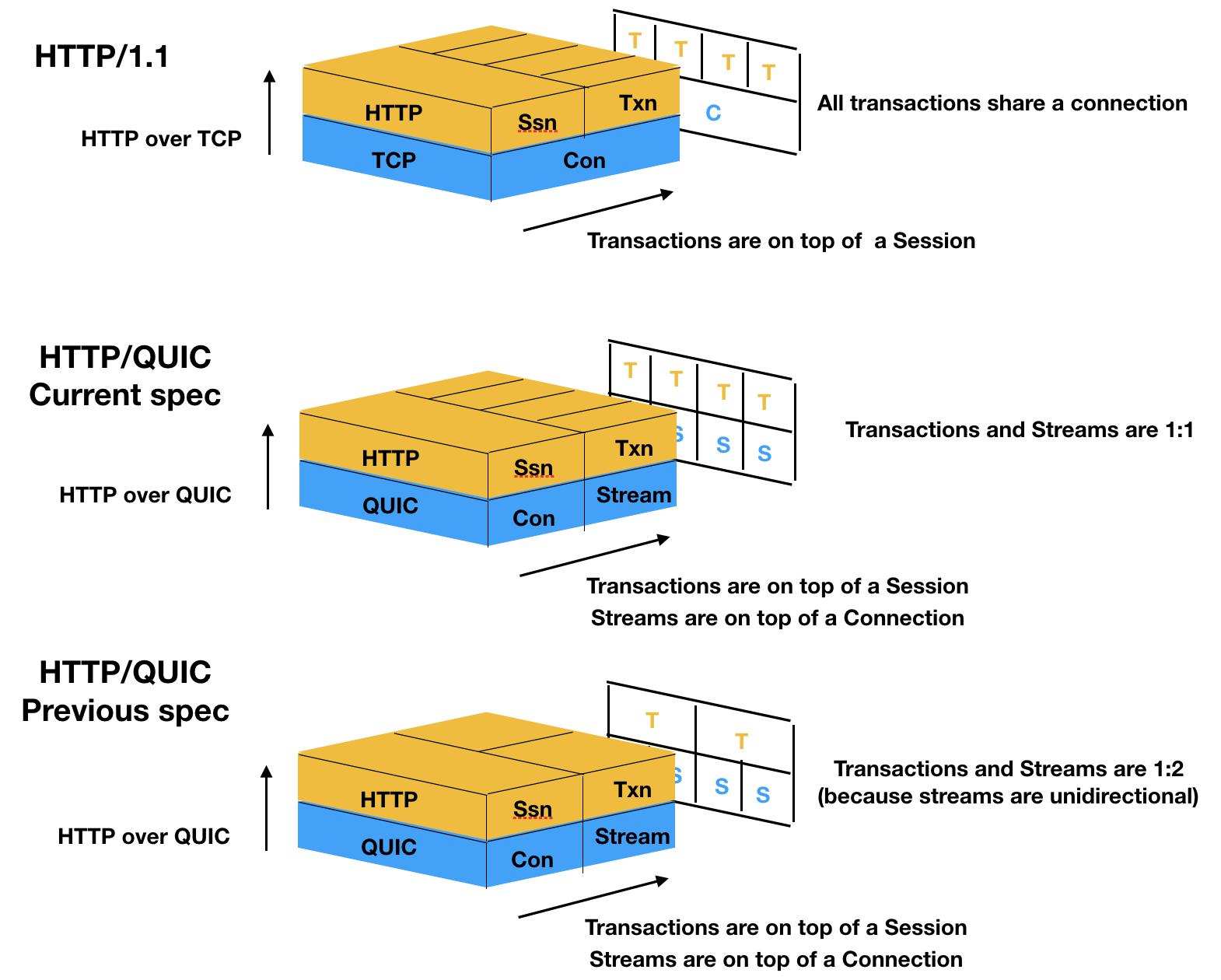 QUIC - Traffic Server - Apache Software Foundation
