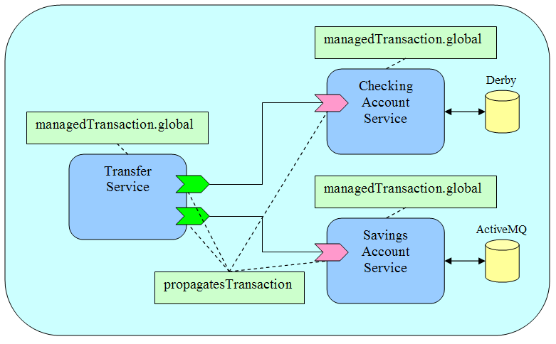 Transaction Intents and Policies - Apache Tuscany Wiki