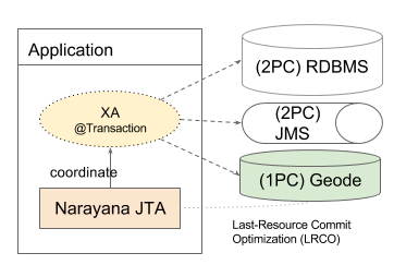 Global Transactions with Narayana JTA and Geode as Last