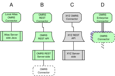 OMRS Connectors - Atlas - Apache Software Foundation