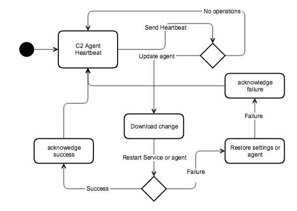 C2 Design - Apache NiFi - MiNiFi - Apache Software Foundation