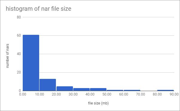 NiFi 1 5 0 nar files - Apache NiFi - Apache Software Foundation