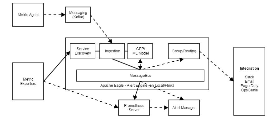 Architecture of Eagle 0.6 - Apache Eagle - Apache Software Foundation