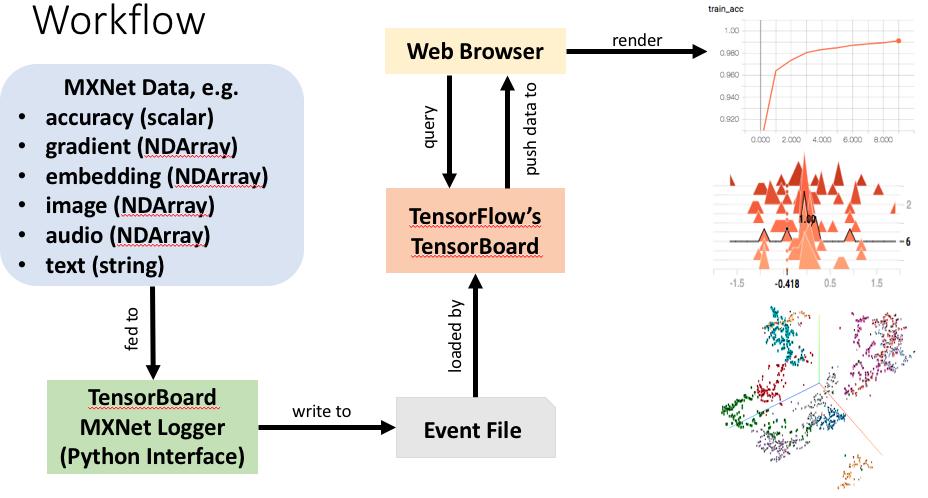 Logging MXNet Data for Visualization in TensorBoard - MXNet - Apache