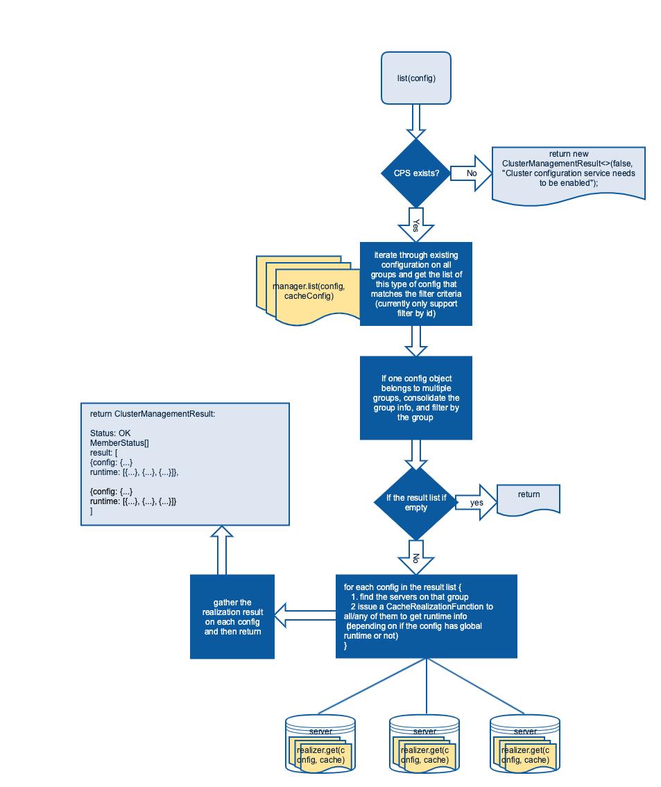Cluster Management Service - Geode - Apache Software Foundation