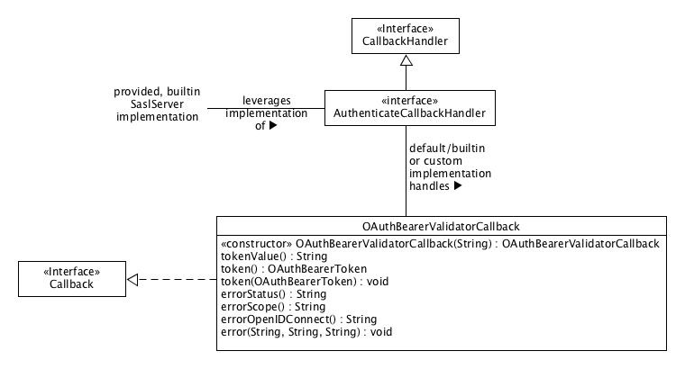 KIP-255 OAuth Authentication via SASL/OAUTHBEARER - Apache Kafka