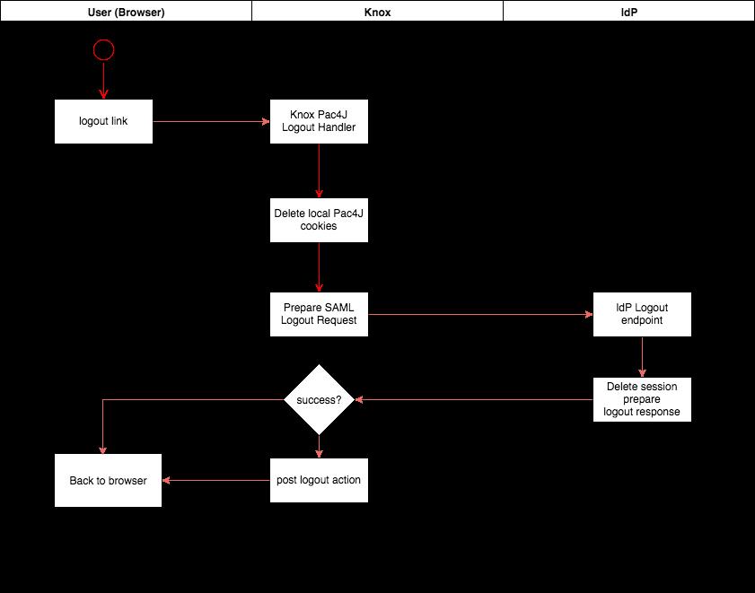 KIP-10 KnoxSSO Logout Flow - KNOX - Apache Software Foundation