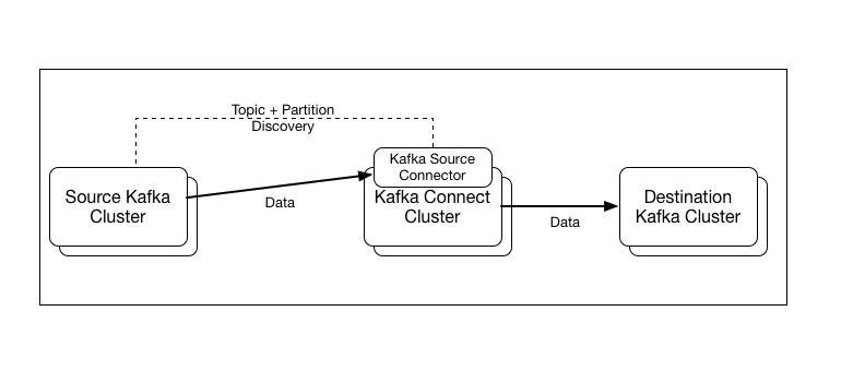 KIP-310: Add a Kafka Source Connector to Kafka Connect - Apache