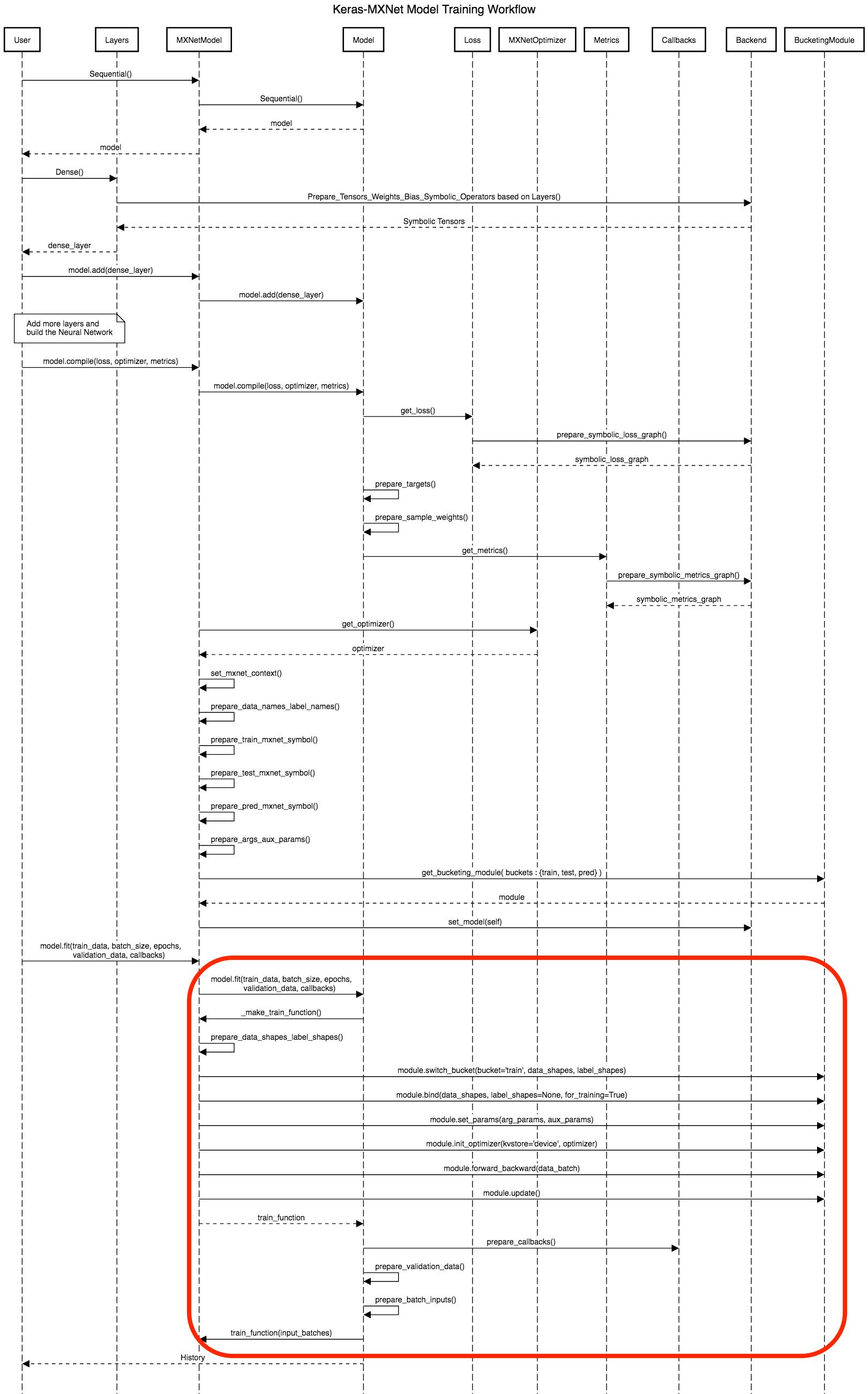 MXNet - Keras Integration Design - MXNet - Apache Software
