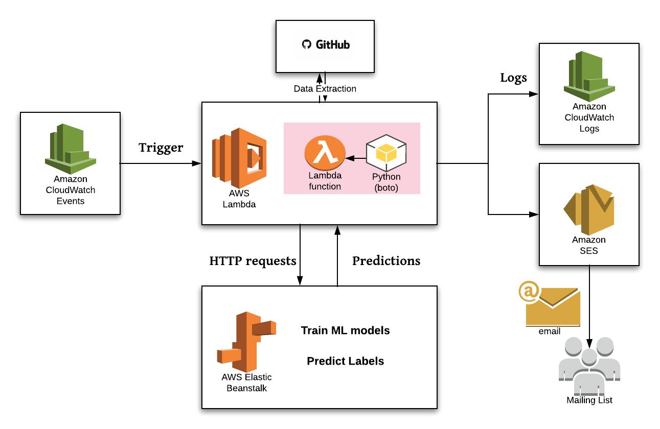 Machine Learning Based GitHub Bot - MXNet - Apache Software Foundation