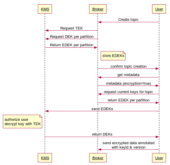 KIP-317: Add end-to-end data encryption functionality to