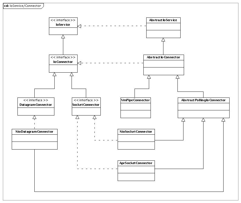 Class Diagrams - Apache MINA - Apache Software Foundation