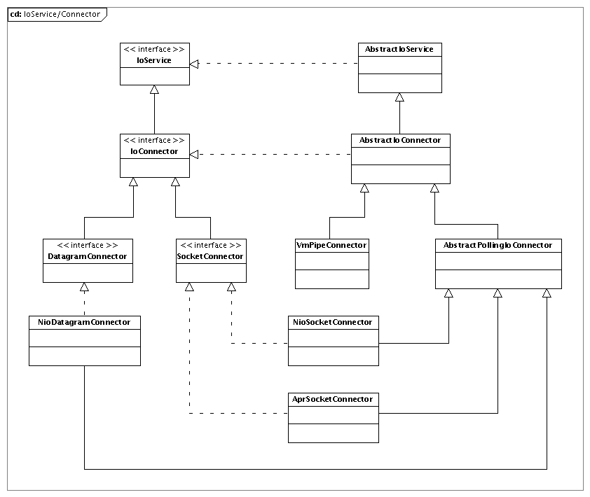 class diagrams   apache mina   apache software foundationthe following class diagram represents the ioservice interface and all the related classes and interfaces  for the connector  client side