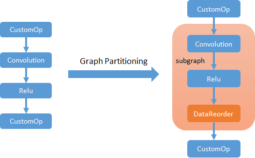 MXNet Graph Optimization and Quantization based on subgraph