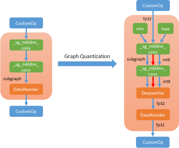 MXNet Graph Optimization and Quantization based on subgraph and MKL