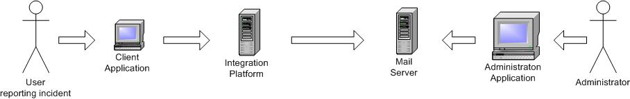 Activemq Helm Chart