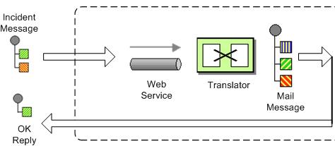 Java DSL