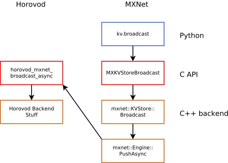 Horovod-MXNet Integration - MXNet - Apache Software Foundation