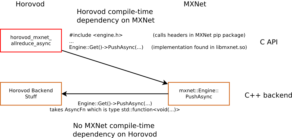 Horovod-MXNet Integration - MXNet - Apache Software Foundation