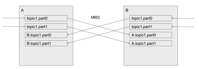KIP-382: MirrorMaker 2 0 - Apache Kafka - Apache Software