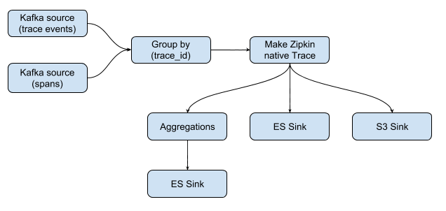 Netflix - ZIPKIN - Apache Software Foundation