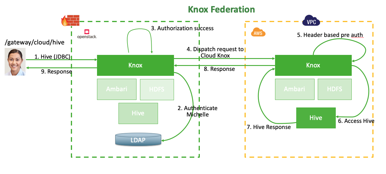 Blog - KNOX - Apache Software Foundation