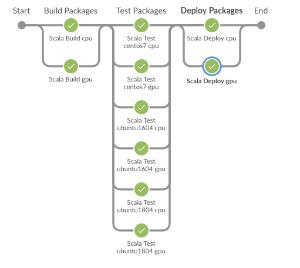 Automated MXNet Scala release design - MXNet - Apache