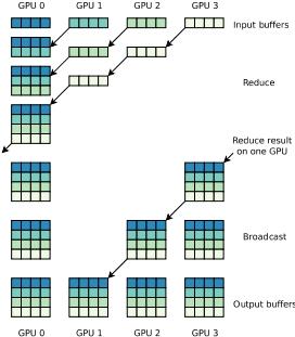 Single machine All Reduce Topology-aware Communication